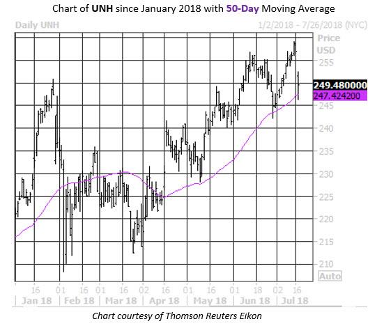 MMC Daily Chart UNH