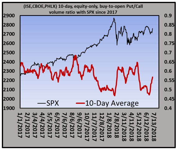 BTO pc ratio and SPX