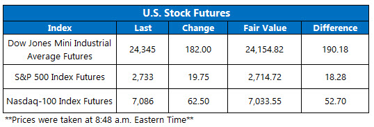 Stock Futures Chart July 5