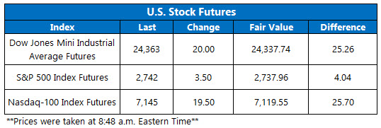 Stock Futures Chart July 6