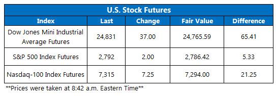 stocks today