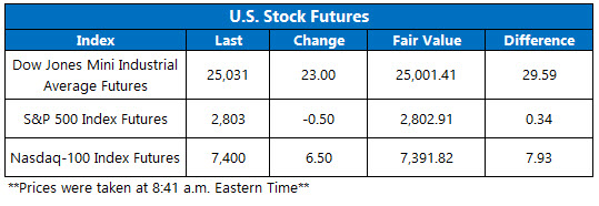 stocks this morning