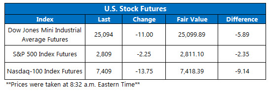 stock prices this morning