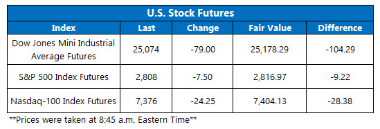 stock prices today
