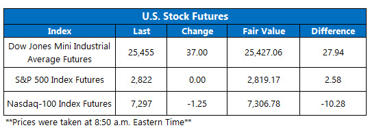 stock futures today july 30