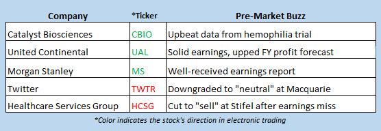 stock market news july 18