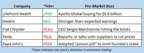 stock market news july 23