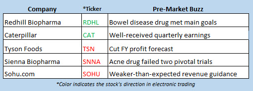 stock market news july 30