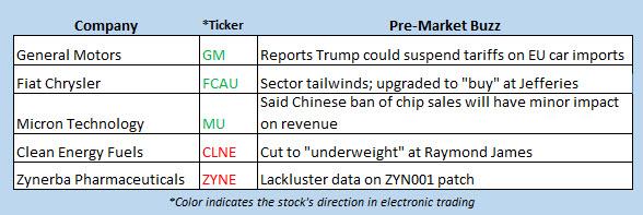 stock market news july 5
