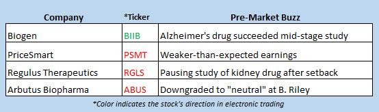 stock market news july 6