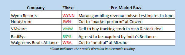 stocks in the news today july 2