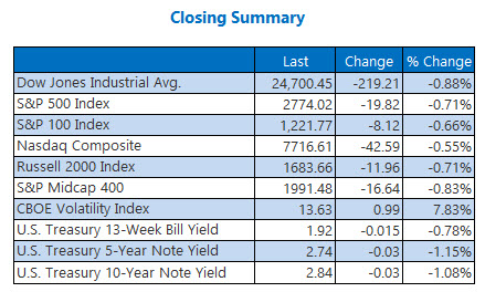 Closing Indexes Summary July 11