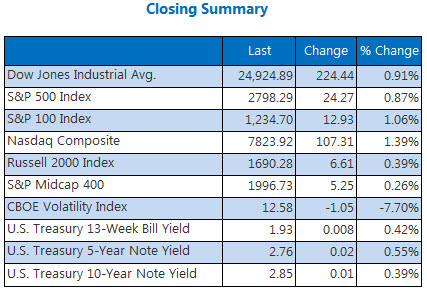 Closing Indexes Summary July 12