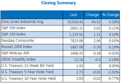 Closing Indexes Summary July 13