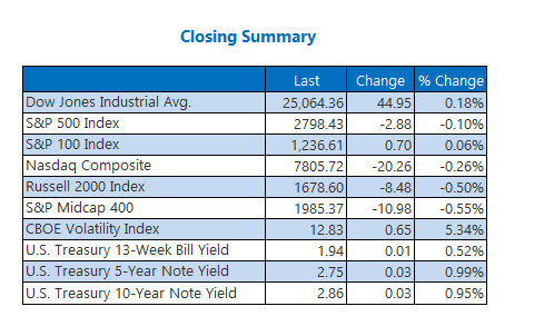 Closing Indexes Summary July 16