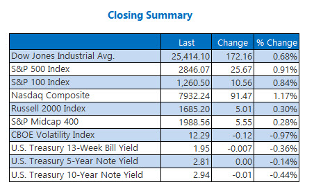Closing Indexes Summary July 25