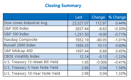 Closing Indexes Summary July 26
