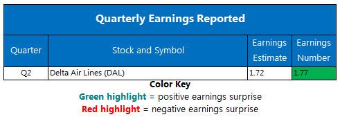 Corporate Earnings Chart July 12