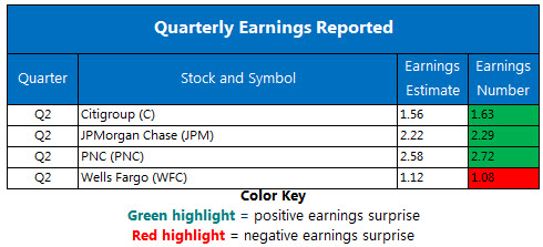 Corporate Earnings Chart July 13