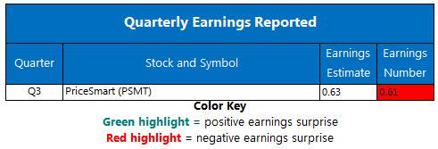 Corporate Earnings Chart June 6
