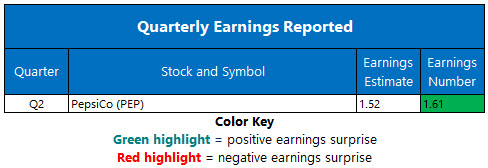 Corporate Earnings July 10