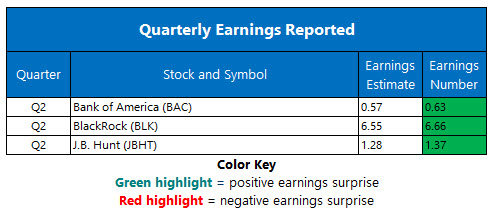 Corporate Earnings July 16