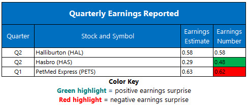 Corporate Earnings July 23