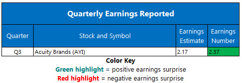 Corporate Earnings July 3