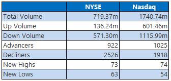 NYSE and Nasdaq Stats July 11