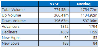 NYSE and Nasdaq Stats July 2