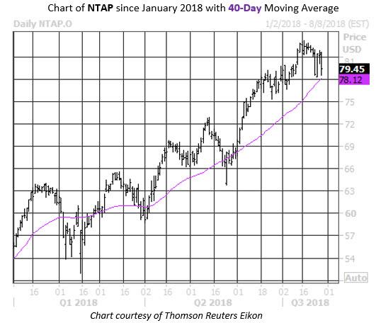 Weekend Trader NTAP