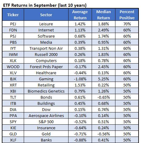 20 best ETFs for September