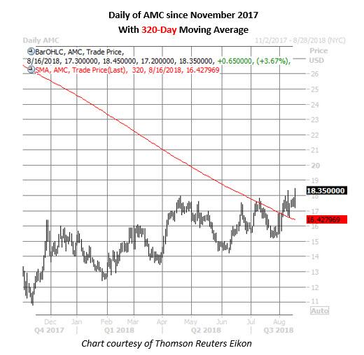 amc stock daily chart aug 16