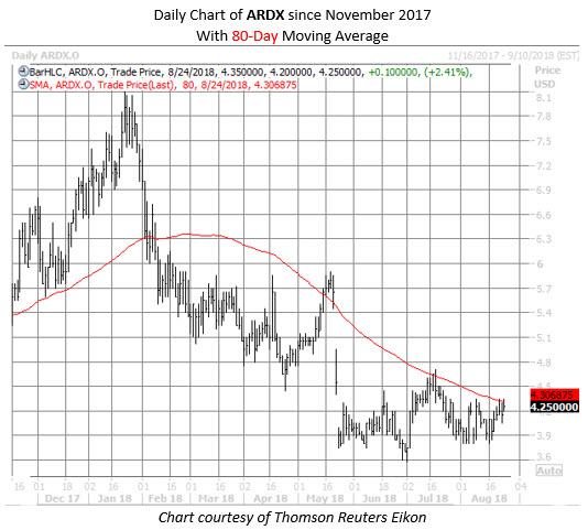 ARDX stock chart aug 24