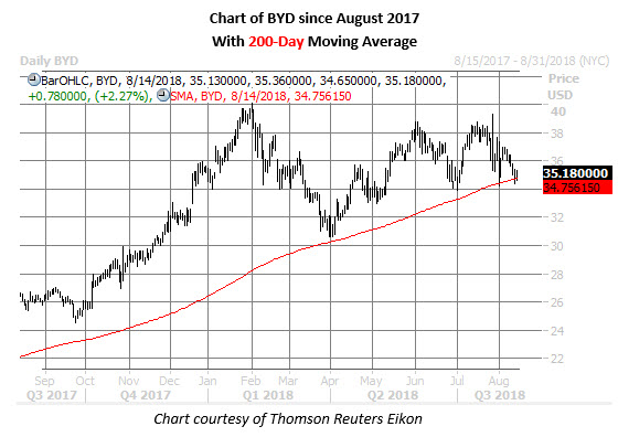 byd stock daily chart aug 14