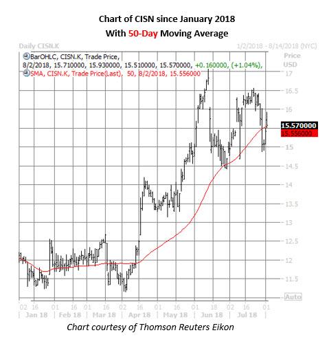 cisn stock daily chart aug 2