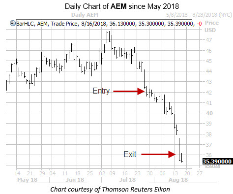 Daily Chart of AEM since May with Entry and Exit