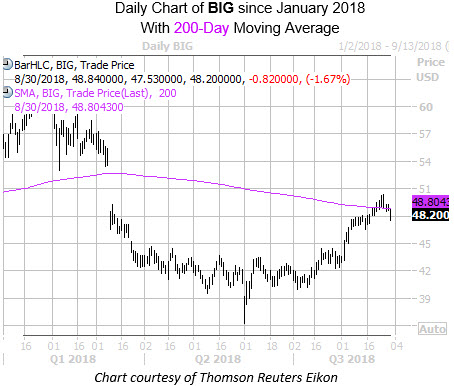 Daily Chart of BIG With 200MA
