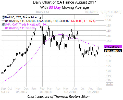 Daily Chart of CAT with 80 MA