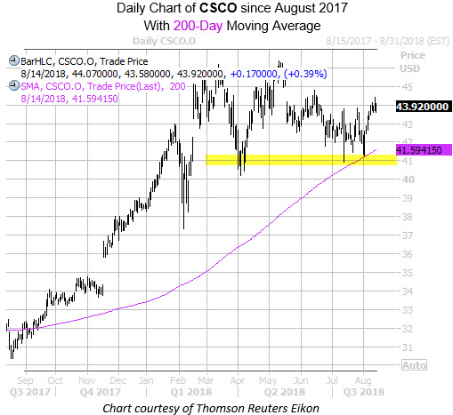 Daily Chart of CSCO with 200MA and Highlight