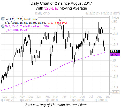 Daily Chart of CY with 320MA