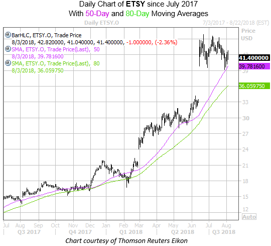 Daily Chart of ETSY with 50 and 80Ma