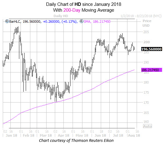 Daily Chart of HD with 200MA