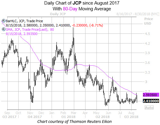 Daily Chart of JCP with 80MA