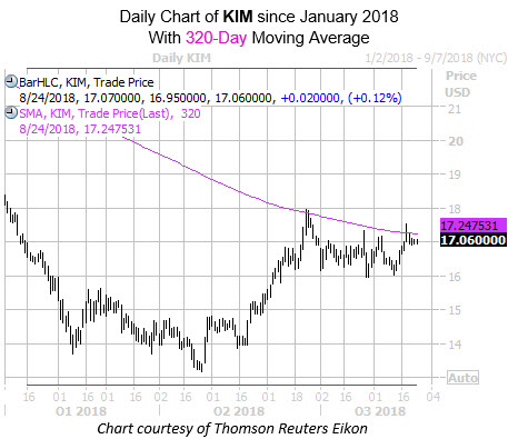 Daily Chart of KIM with 320 MA