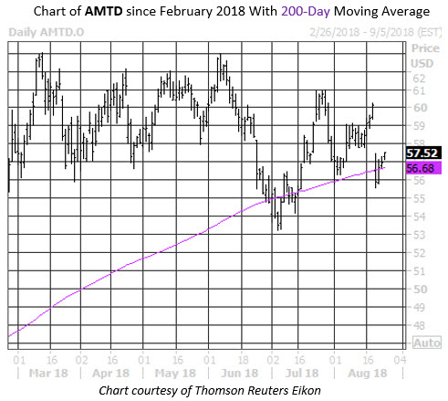 Daily Stock Chart AMTD
