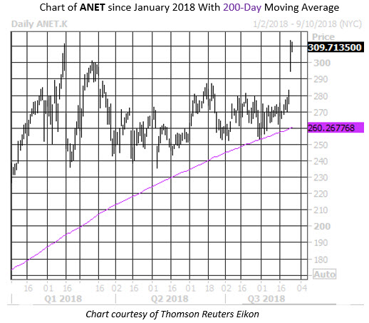 Daily Stock Chart ANET