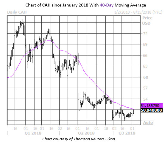 Daily Stock Chart CAH