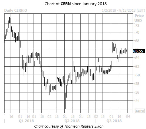 Daily Stock Chart CERN