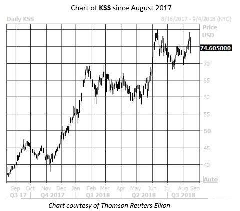 Daily Stock Chart KSS